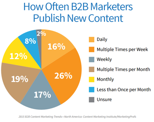 b2bnewcontent